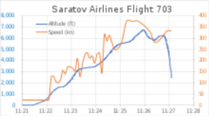 Saratov Airlines Flight 703 Altitude Graph