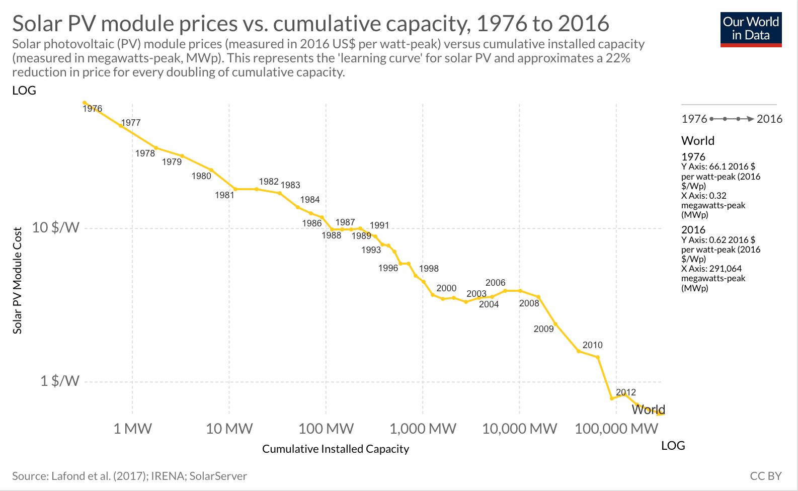 Solar PV module prices vs cumulative capacity
