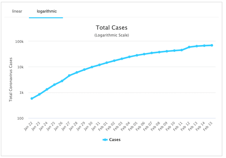 Corvid-19 Total Cases - Log Scale