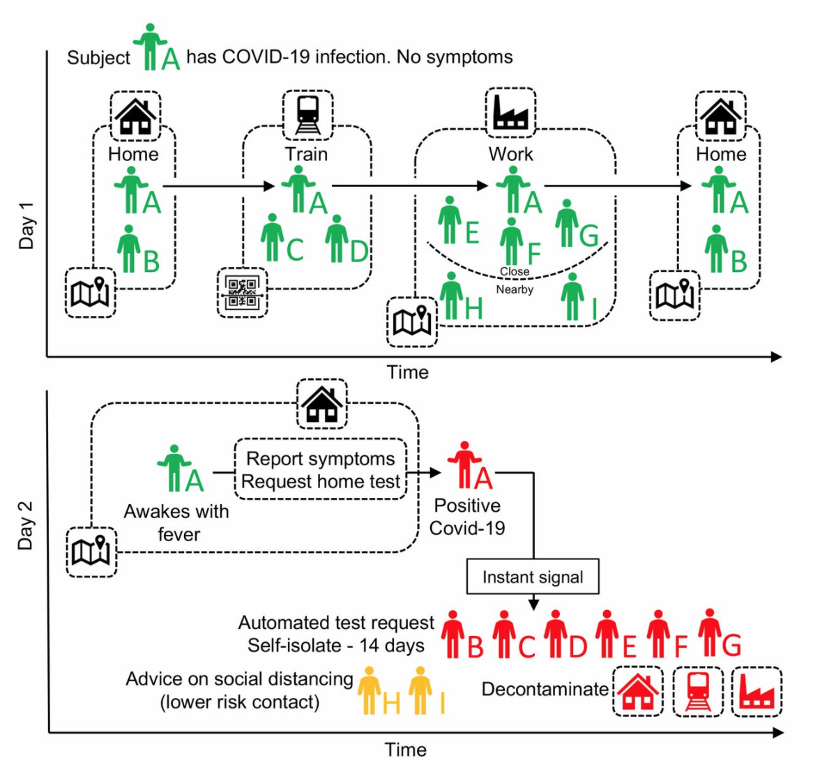 Contacts of individual A (and all individuals using the app) are traced using GPS co-localisations with other App users, supplemented by scanning QR-codes displayed on high-traffic public amenities where GPS is too coarse. Individual A requests a SARS-COV-2 test (using the app) and their positive test result triggers an instant notification to individuals who have been in close contact. The App advises isolation for the case (individual A) and quarantine of their contacts. Source: Quantifying SARS-CoV-2 transmission suggests epidemic control with digital contact tracing, Luca Ferretti et al, Science 31 Mar 2020: