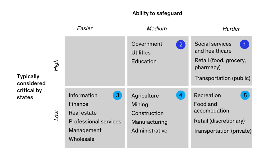Sectors categorised by criticality and ability to safeguard. Source: Winning the (local) COVID-19 war, McKinsey 2020